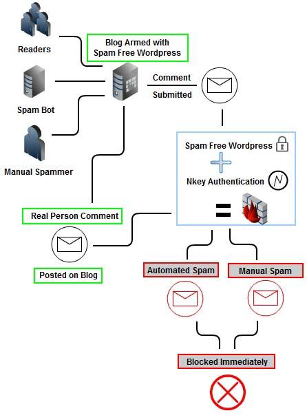 افزونه ضد اسپم  Spam Free WordPress برای وردپرس